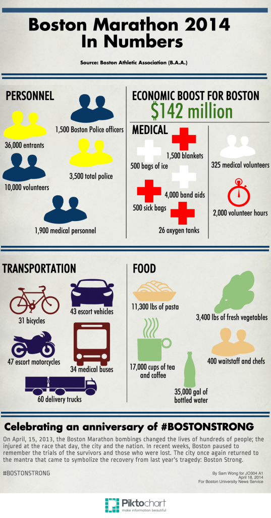 Boston Marathon 2014 By the Numbers