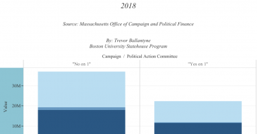 """""""No on 1"""" campaign/PAC outspending the """"Yes on 1"""" campaign/PAC."""